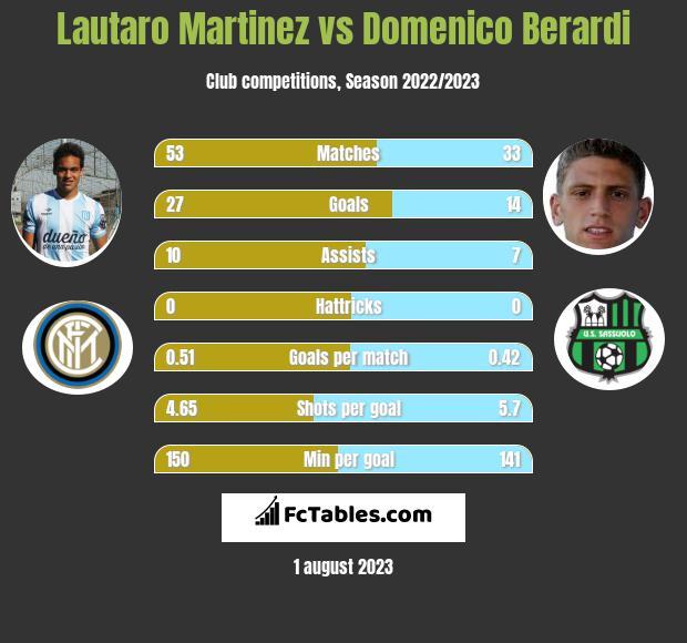 Lautaro Martinez vs Domenico Berardi infographic