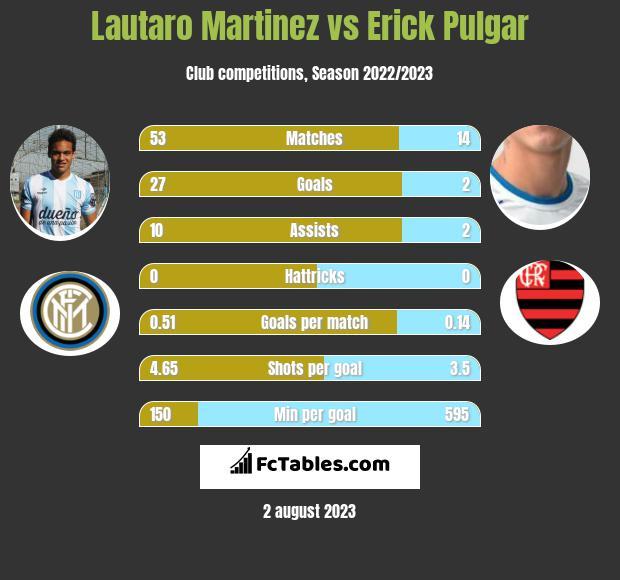 Lautaro Martinez vs Erick Pulgar h2h player stats
