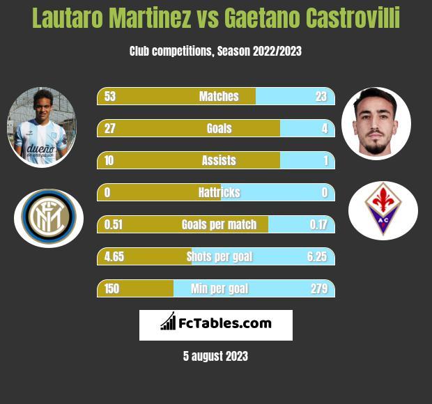 Lautaro Martinez vs Gaetano Castrovilli h2h player stats