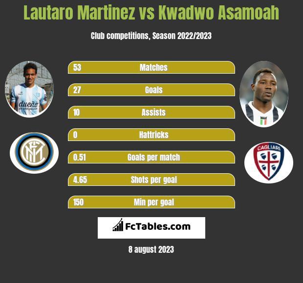 Lautaro Martinez vs Kwadwo Asamoah infographic
