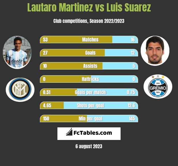 Lautaro Martinez vs Luis Suarez h2h player stats