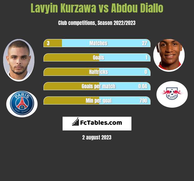 Lavyin Kurzawa vs Abdou Diallo infographic