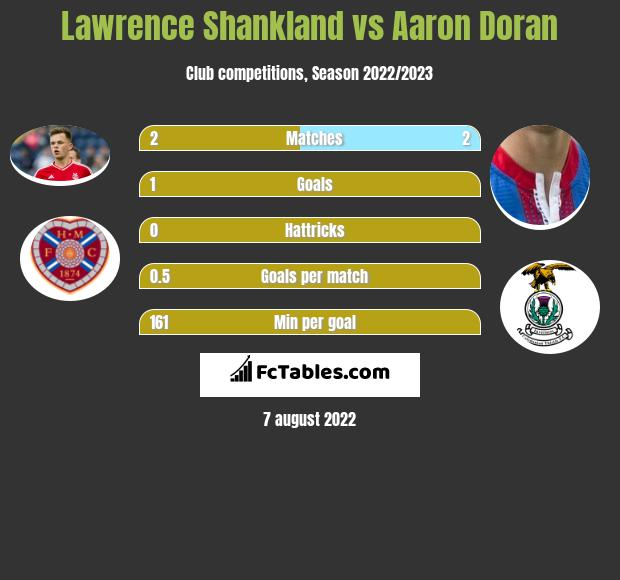 Lawrence Shankland vs Aaron Doran h2h player stats