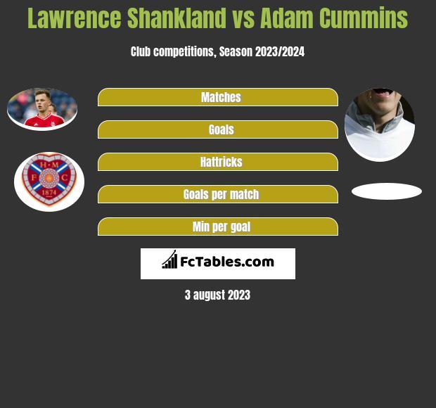 Lawrence Shankland vs Adam Cummins h2h player stats