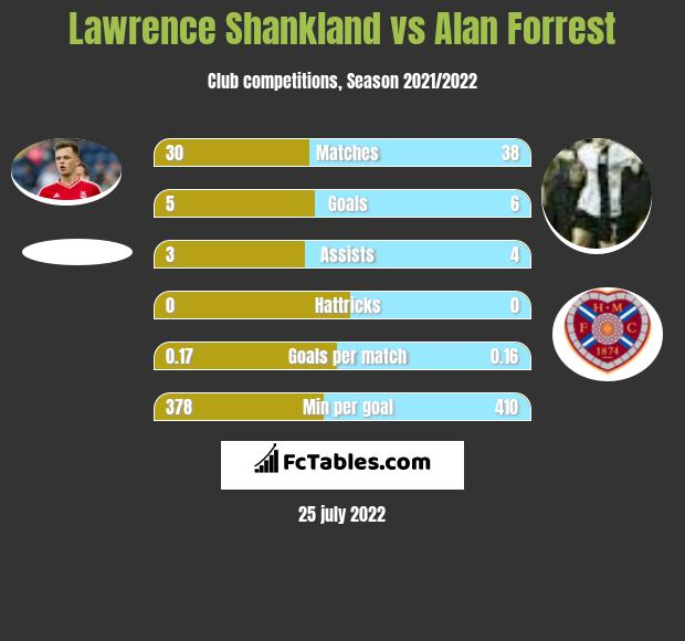 Lawrence Shankland infographic statistics for Dundee United