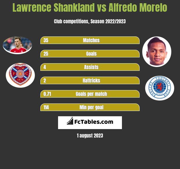 Lawrence Shankland vs Alfredo Morelo h2h player stats