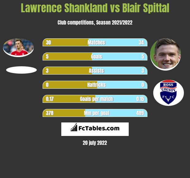 Lawrence Shankland vs Blair Spittal h2h player stats