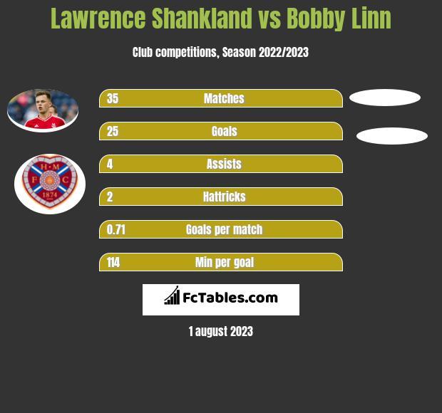 Lawrence Shankland vs Bobby Linn h2h player stats