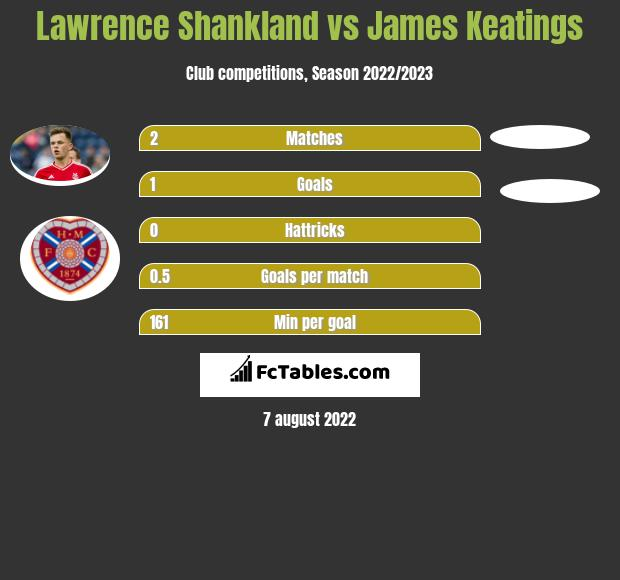 Lawrence Shankland vs James Keatings infographic