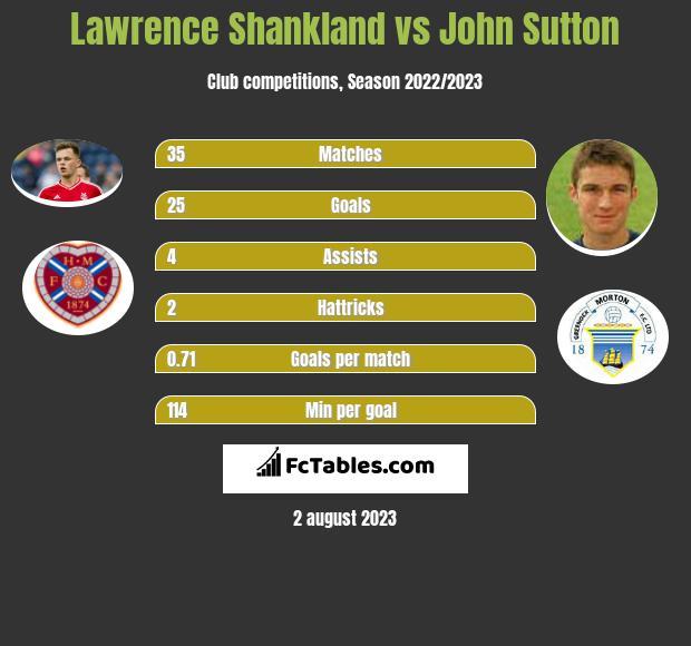 Lawrence Shankland vs John Sutton infographic