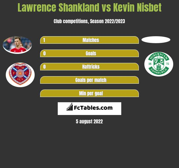 Lawrence Shankland vs Kevin Nisbet h2h player stats