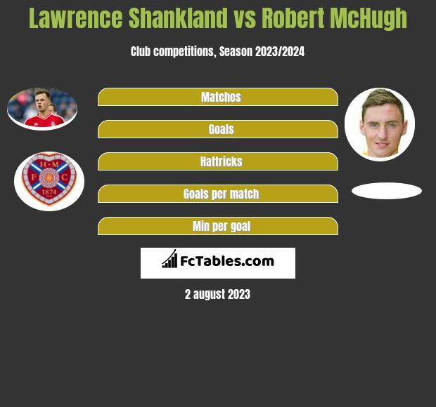Lawrence Shankland vs Robert McHugh infographic