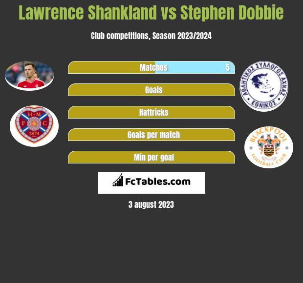 Lawrence Shankland vs Stephen Dobbie h2h player stats