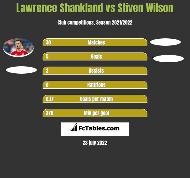 Lawrence Shankland vs Stiven Wilson h2h player stats