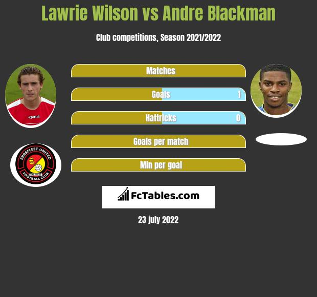 Lawrie Wilson infographic statistics for Ebbsfleet United
