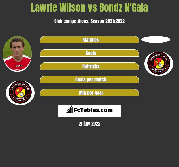 Lawrie Wilson vs Bondz N'Gala infographic