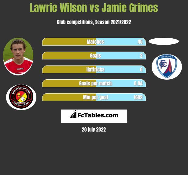 Lawrie Wilson vs Jamie Grimes infographic