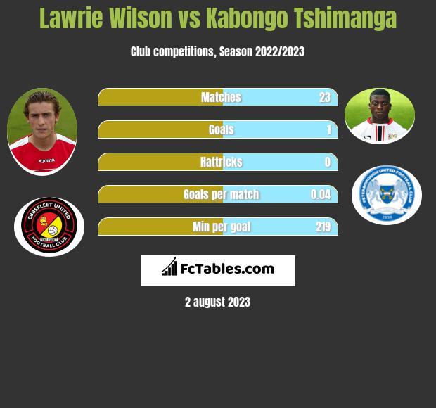 Lawrie Wilson vs Kabongo Tshimanga infographic