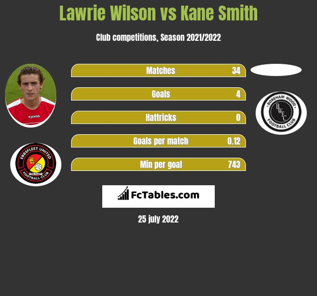 Lawrie Wilson vs Kane Smith infographic