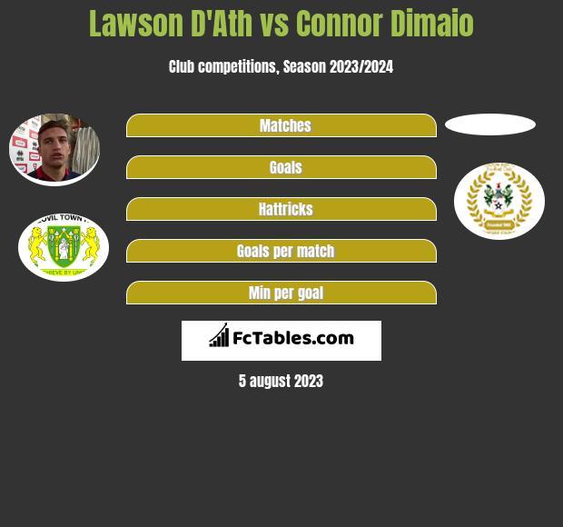 Lawson D'Ath vs Connor Dimaio infographic