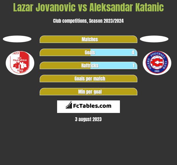 Lazar Jovanovic vs Aleksandar Katanic h2h player stats