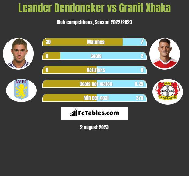 Leander Dendoncker vs Granit Xhaka infographic