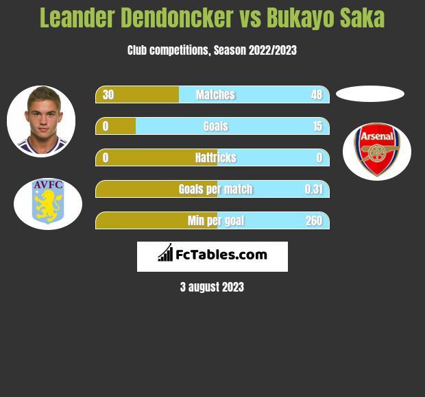 Leander Dendoncker vs Bukayo Saka infographic