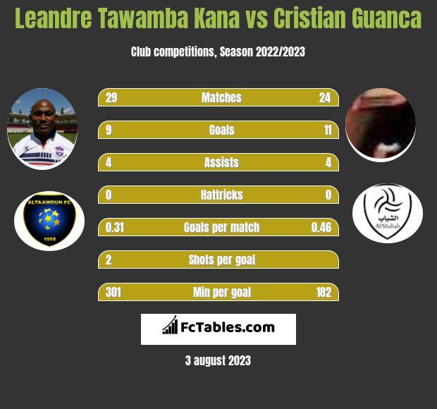 Leandre Tawamba Kana vs Cristian Guanca h2h player stats