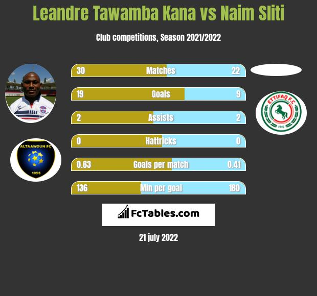Leandre Tawamba Kana vs Naim Sliti h2h player stats