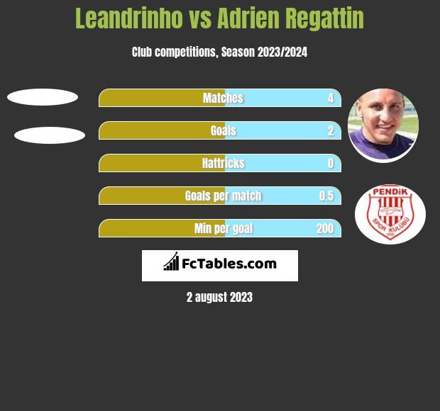 Leandrinho vs Adrien Regattin h2h player stats