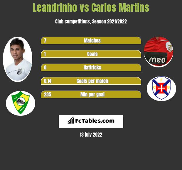 Leandrinho vs Carlos Martins infographic