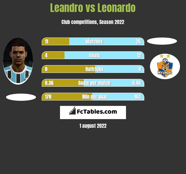 Leandro vs Leonardo h2h player stats