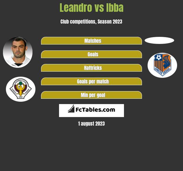 Leandro vs Ibba infographic