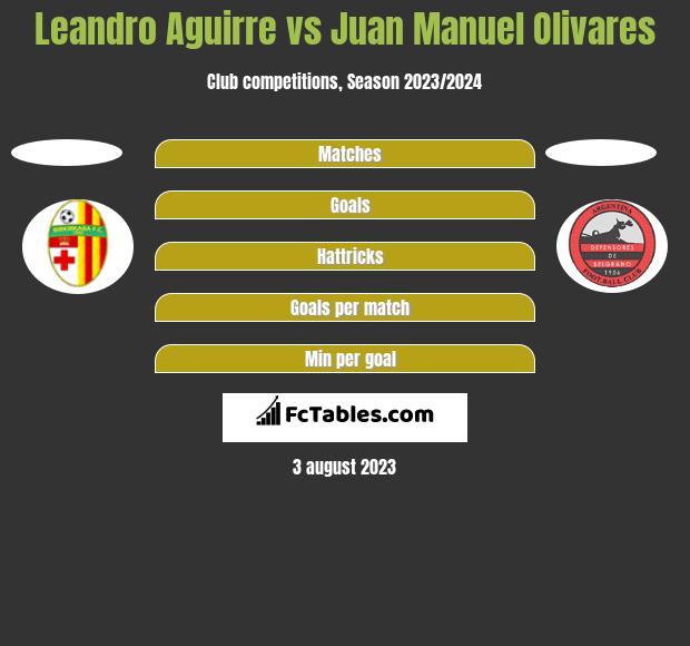 Leandro Aguirre vs Juan Manuel Olivares h2h player stats