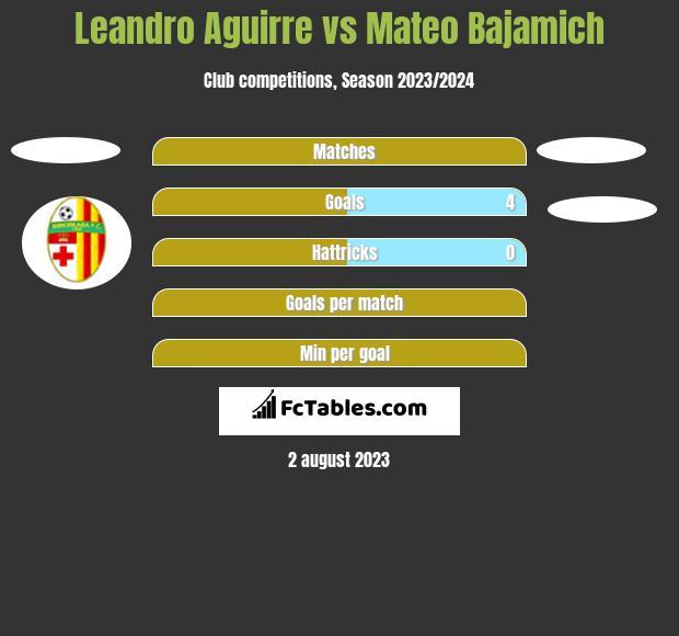 Leandro Aguirre vs Mateo Bajamich h2h player stats