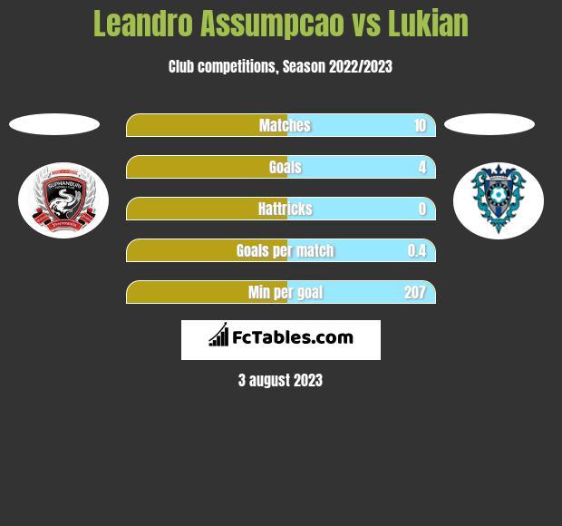 Leandro Assumpcao vs Lukian h2h player stats