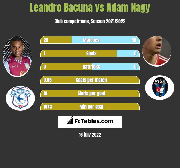 Leandro Bacuna vs Adam Nagy infographic
