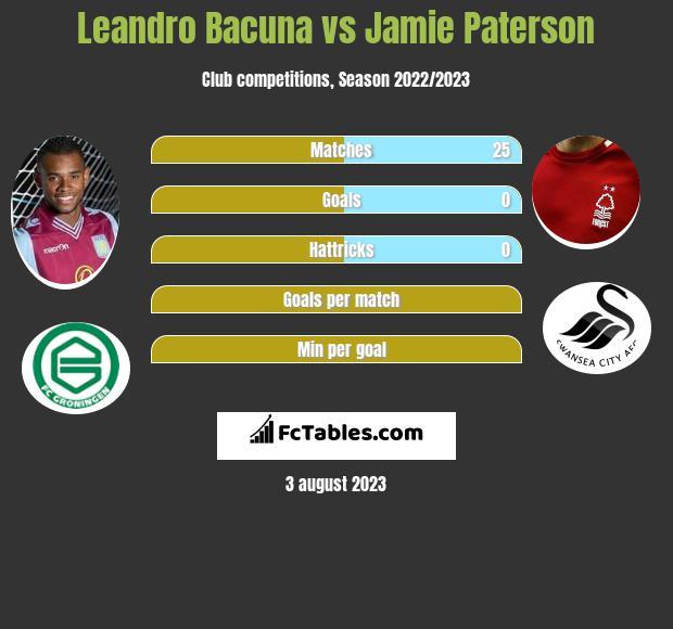 Leandro Bacuna vs Jamie Paterson infographic