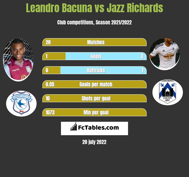 Leandro Bacuna vs Jazz Richards infographic
