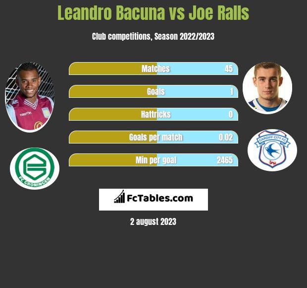 Leandro Bacuna vs Joe Ralls infographic