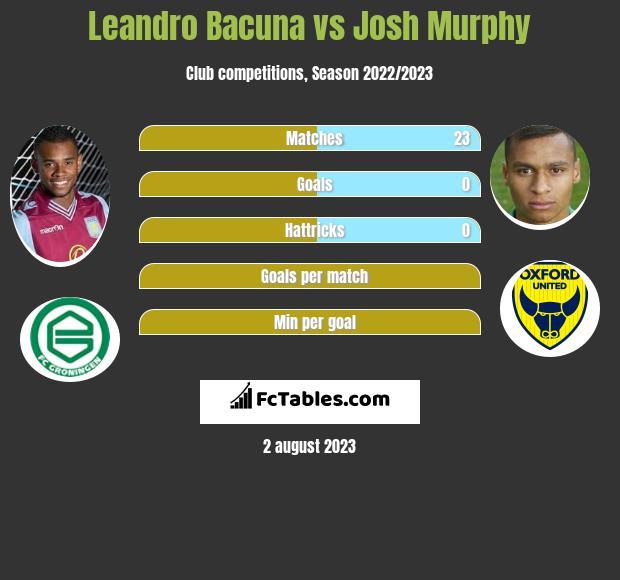 Leandro Bacuna vs Josh Murphy infographic