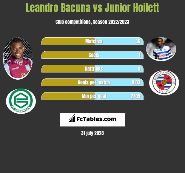 Leandro Bacuna vs Junior Hoilett infographic