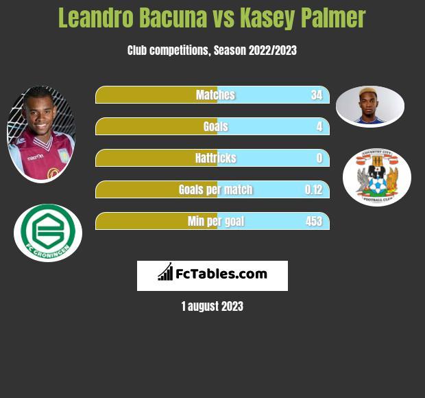 Leandro Bacuna vs Kasey Palmer infographic