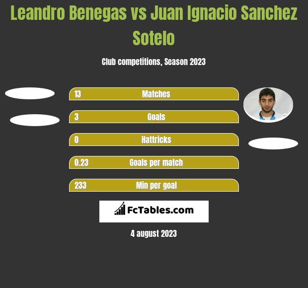 Leandro Benegas vs Juan Ignacio Sanchez Sotelo h2h player stats