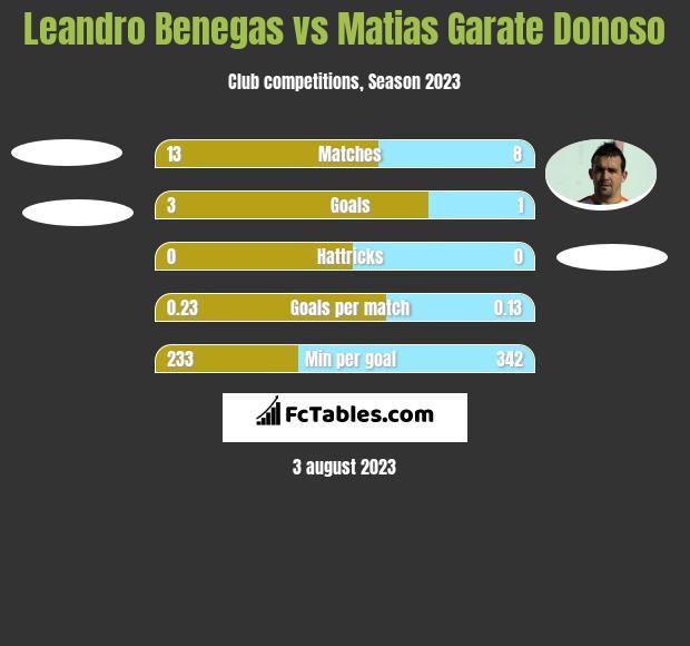 Leandro Benegas vs Matias Garate Donoso h2h player stats