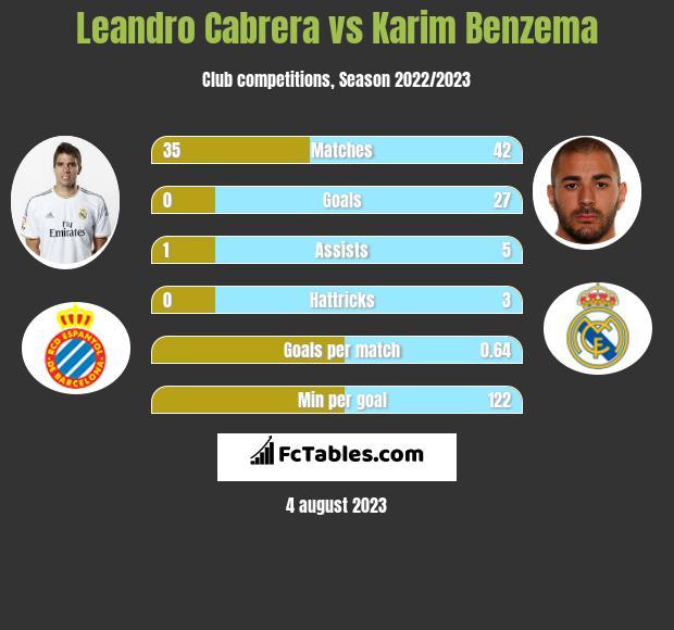 Leandro Cabrera vs Karim Benzema infographic