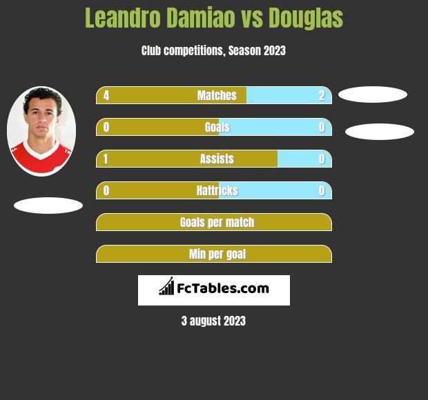 Leandro Damiao vs Douglas h2h player stats