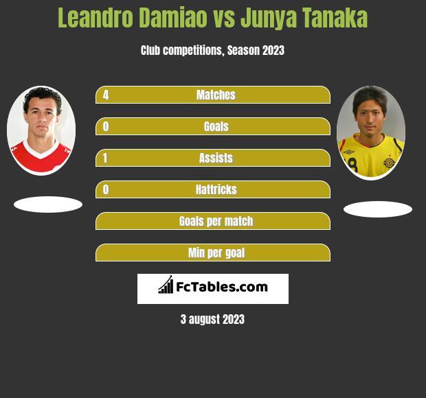 Leandro Damiao vs Junya Tanaka h2h player stats