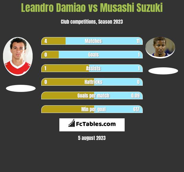 Leandro Damiao vs Musashi Suzuki h2h player stats