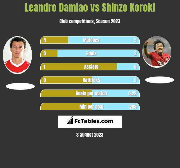 Leandro Damiao vs Shinzo Koroki h2h player stats